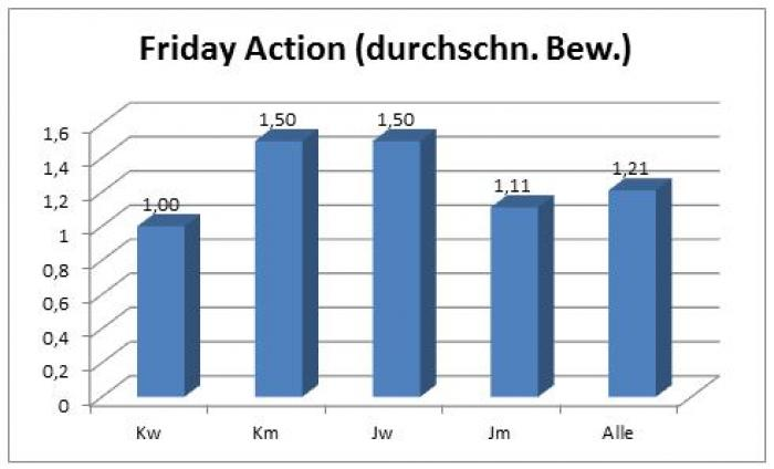 friday-action