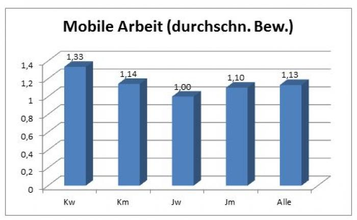 mobile-arbeit