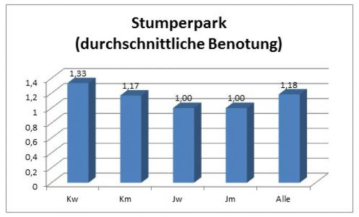 stumperpark